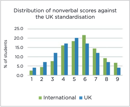 Distribution of nonverbal scores against the UK standardisation