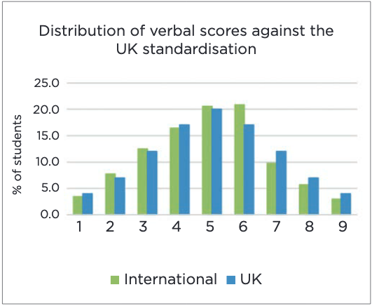 Distribution of verbal scores against the UK standardisation
